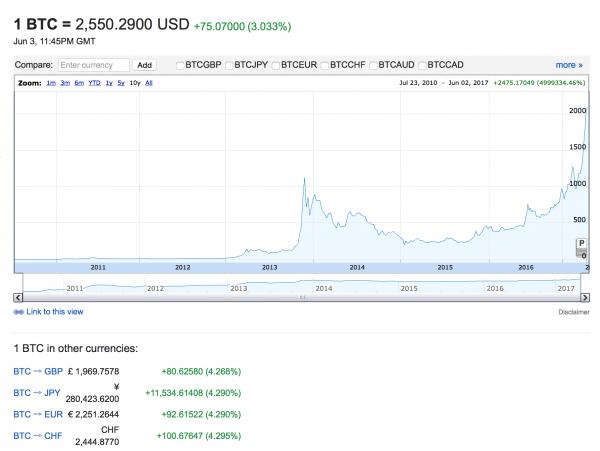 Bitcoin Price 10 Year
